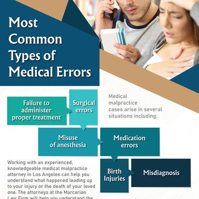Most Common Types of Medical Errors