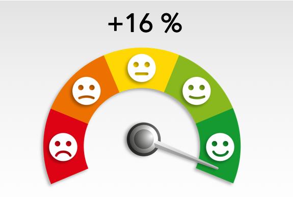 Des résultats en nette hausse encore cette année lors de convention Nationale à Sarlat.