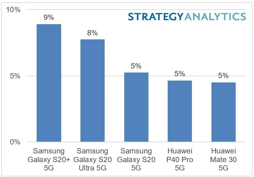 Graphique meilleures ventes de Smartphone premier semestre 2020