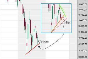 Les indices boursiers s'accrochent aux derniers supports