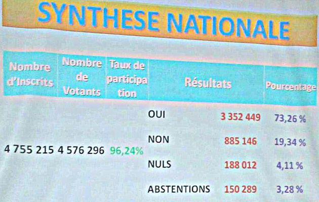Proclamation des résultats du referendum (synthèse nationale)