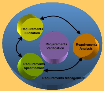 Requirement Analysis and specification (Level 5. IPS)