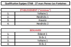 Badminton : Qualification départementaux Equipes - 27 mars 2019 à Pernes