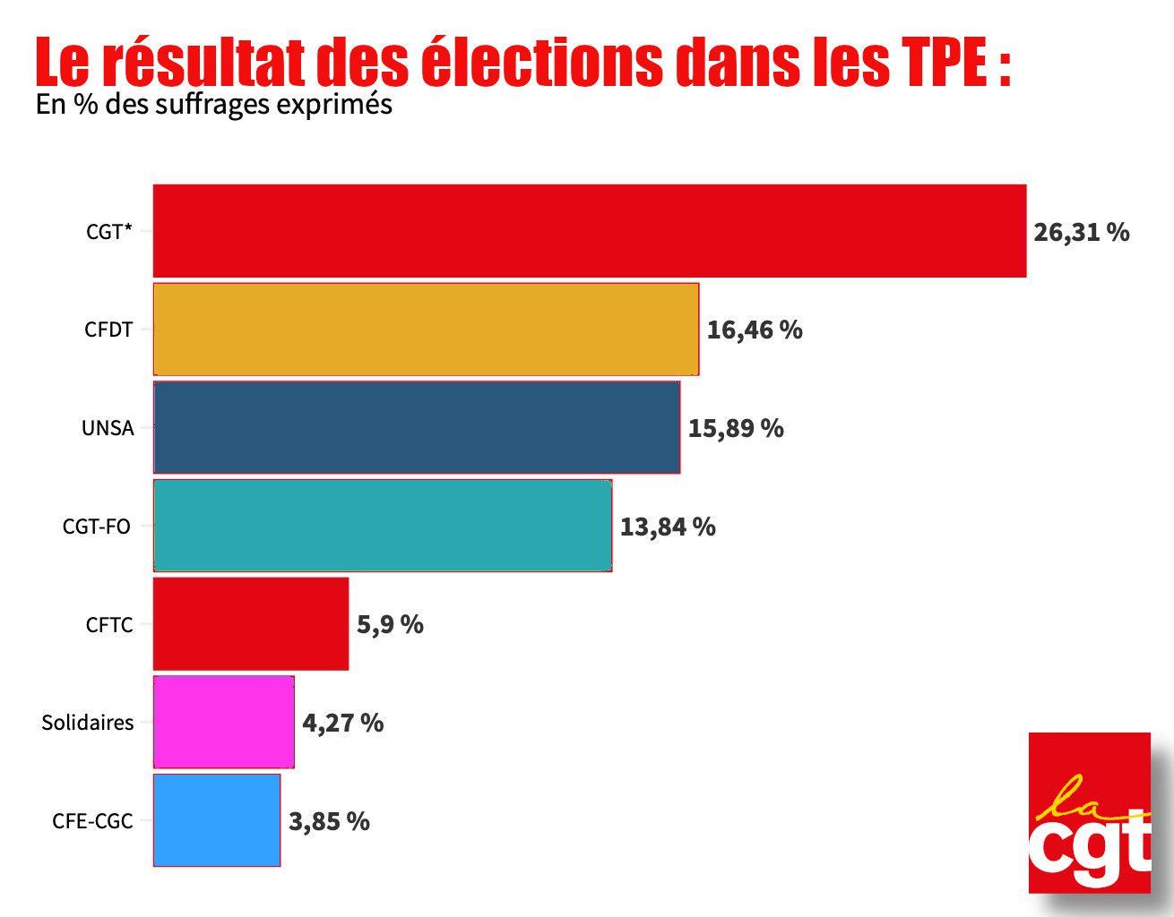 Élection TPE : la CGT, première organisation des salariés des TPE, demande que ces salariés soient mieux considérés !