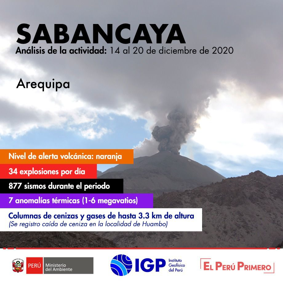 Sabancaya - summary of activity between 14 and 20.12.2020 - Doc. I.G. Peru