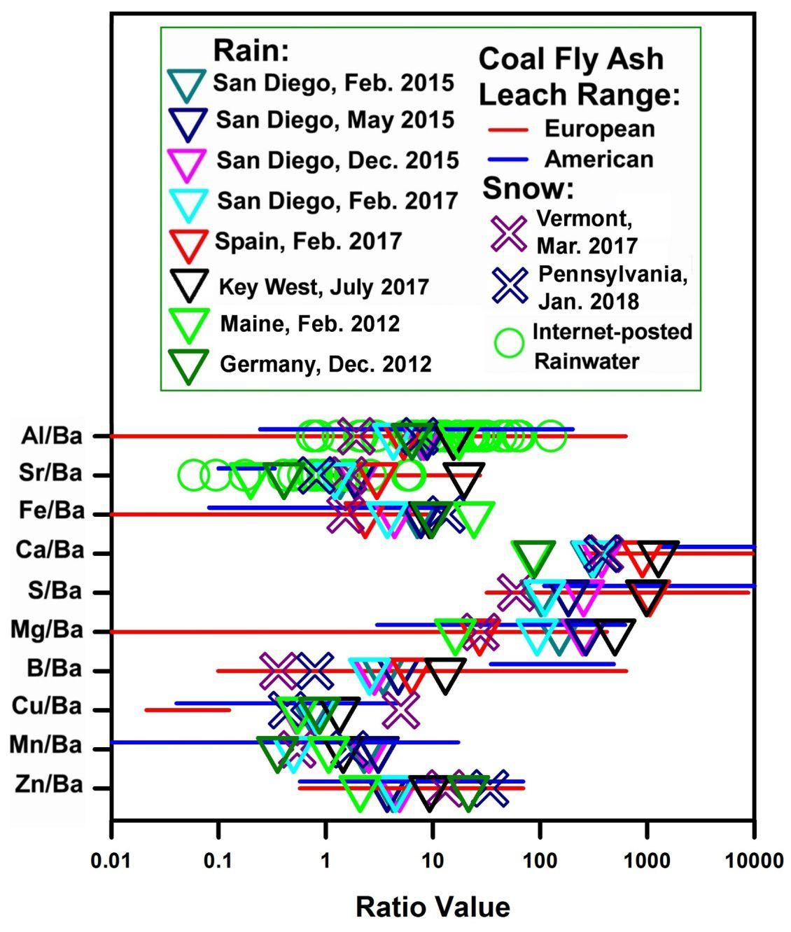 Figure 2. Extrait de [26], montrant la similitude entre des rapports d'éléments mesurés dans l'eau de pluie et la neige et la gamme des rapports d'éléments comparables mesurés dans le lixiviat de laboratoire des expériences avec l'eau [22, 27].