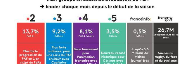 France Télévisions en avril 2019 : 1er groupe en audience (comme depuis le début de la saison) à 8,6% de PdA