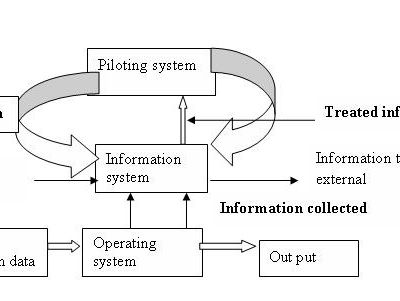 INFORMATION MANAGEMENT SYSTEM OF A SECONDARY SCHOOL