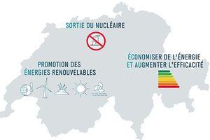 Votation du 21 mai sur la loi énergétique 2050