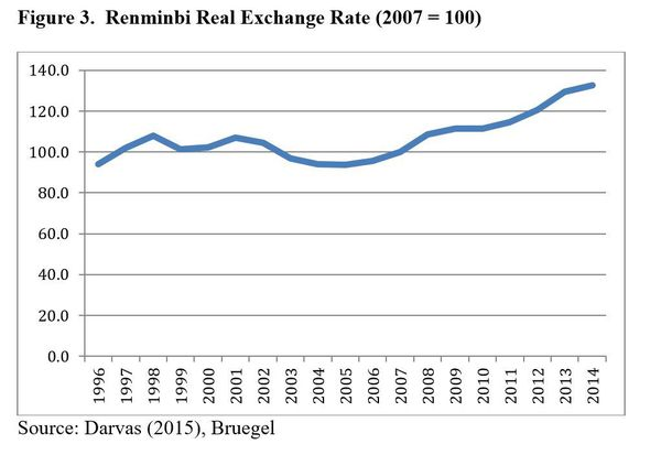 Tipo de cambio real del renminbi (2007 = 100) image: https://www.project-syndicate.org/flowli/image/sachs253-graph3/original/english  Fuente: Darvas (2015), Bruegel, http://bruegel.org/2012/03/real-effective-exchange-rates-for-178-countries-a-new-database/  Read more at https://www.project-syndicate.org/commentary/renminbi-appreciation-slow-chinese-growth-by-jeffrey-d-sachs-2015-10/spanish#g3ozSKC83RQymMfl.99