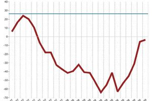 Economie : hausse des mises en chantier US en février