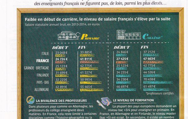 Tableau comparatif des salaires des professeurs des pays de l'Union Européenne