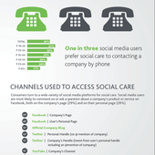 7 Social Media Trends for Consumers: New Research