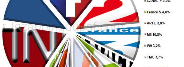 L'audience de la TV du 6 au 12 septembre 2010
