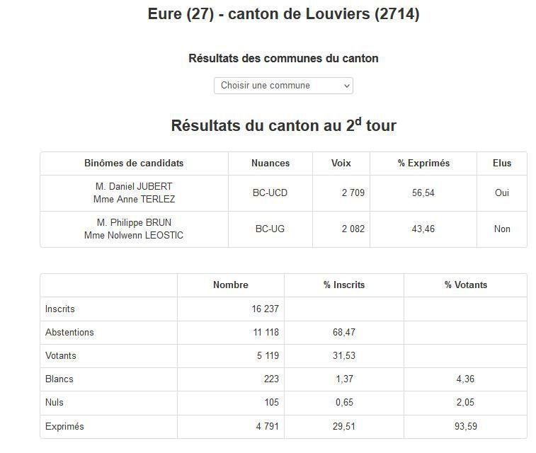 ÉLECTIONS DÉPARTEMENTALES CANTON DE LOUVIERS RÉSULTATS 2ème TOUR
