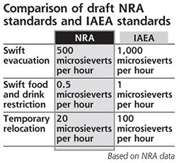 NRA proposes stricter evacuation rules