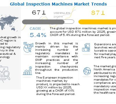 Inspection Machines Market To Reach USD 871 Million By 2025 - Growing Demand For Personalized Medicine