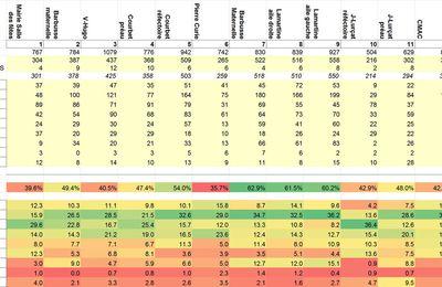 Résultats Législatives 2017 à Gentilly (somme des résultats sur 10ème et 11ème circonscription)