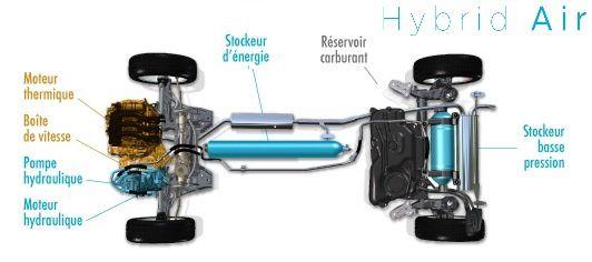 Première mondiale pour PSA avec l'Hybrid Air