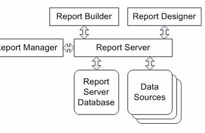 Beginning of Reporting Services 2005