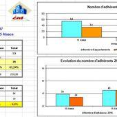 Adhésions 2017 Résultats - 13 et 15 Alsace, 92300 Levallois Perret