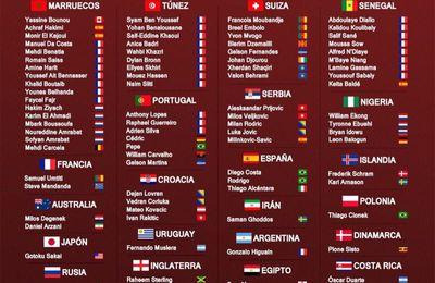 Mondial de foot en Russie - Joueurs ne jouant pas avec leur pays de naissance