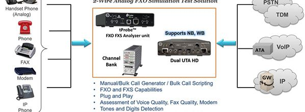 2-Wire FXO/FXS Testing Worldwide Applications