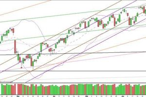 NASDAQ : Analyse graphique