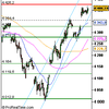 Analyse CAC40 pour le 24/07