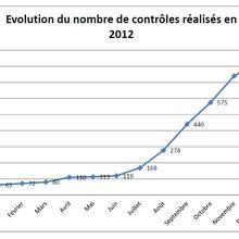 L'ACTIVITE DE CONTROLE DU CNAPS EN 2012