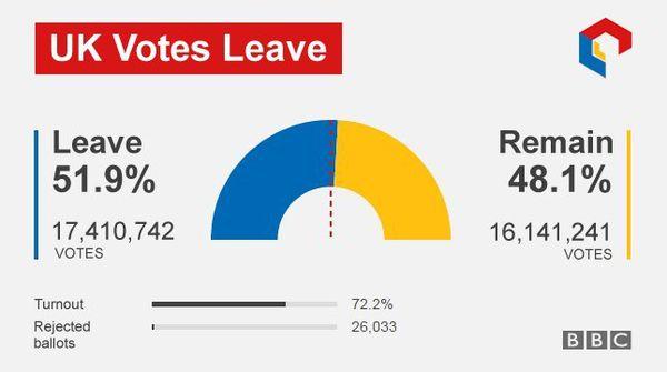 UK votes to leave EU / © BBC (上記写真をクリックすると投票結果にリンクします)
