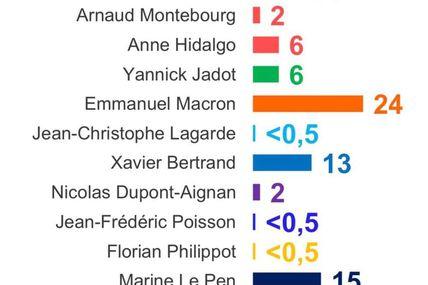 Trump à la française: tout est possible :-(