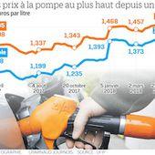 A propos du prix du carburant et de ce qu'il y a lieu de faire <span class=