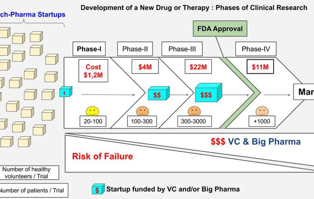 FUNDRAISING FOR BIO-PHARMA STARTUPS AND PHASE-I CLINICAL TRIALS
