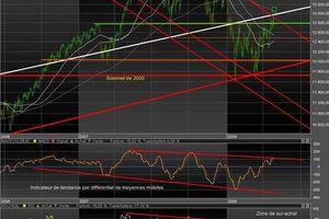 Dow Jones - Analyse Graphique