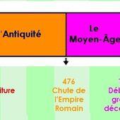 Histoire Séquence 1 : La frise et les périodes historiques - La Classe de Myli Breizh