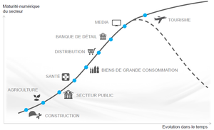 Le marketing territorial, passerelle entre com' interne et com' publique