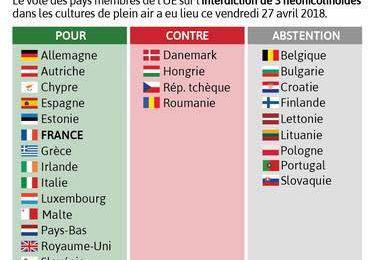 Europe - Environnement - Ecologie- Apiculture