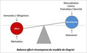 Le modèle Effort Récompense de Johannes Siegrist : de l'évidence scientifique à la prévention dans les entreprises