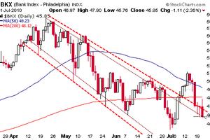 Les valeurs bancaires américaines font volte-face