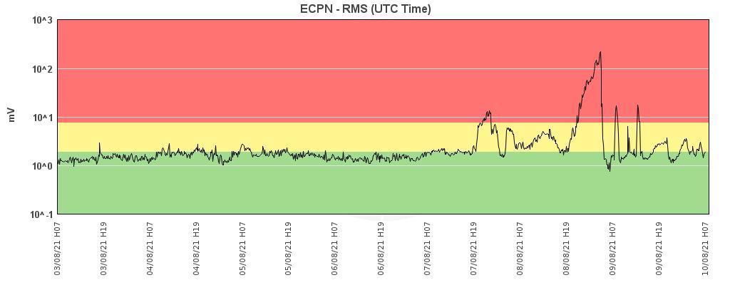 Etna - variations du trémor au 10.08.2021 / 07h. - Doc. INGV OE