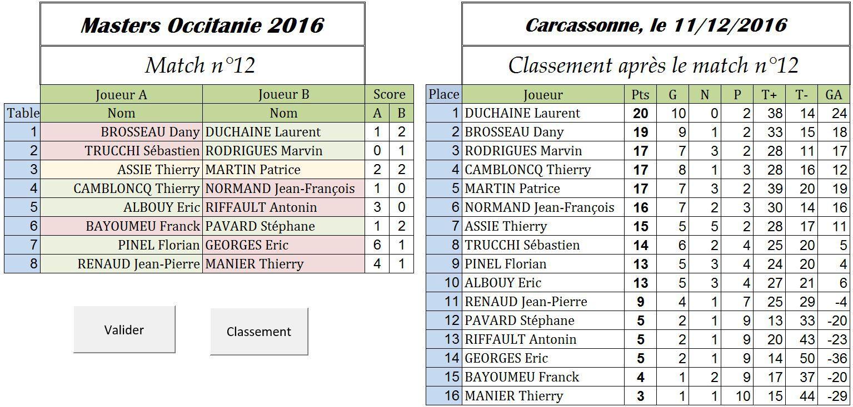 Masters Occitanie 2016 : Marvin au finish