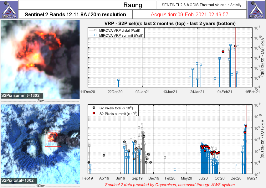Raung - volcanic thermal activity at 09.02..2021 / 02h49 - Doc. Sentinel-2 bands 12,11,8A & Modis / MIROVA Last