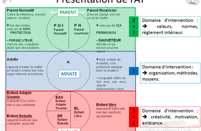 Analyse transactionnelle (AT) en recrutement