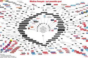 Médias français: qui possède quoi? (Acrimed)