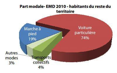 Document 2. Les modes de transports privilégiés selon le lieu de résidence (2010)