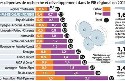 Regards sur la région Hauts-de-France : situation, enjeux et défis (partie 5)