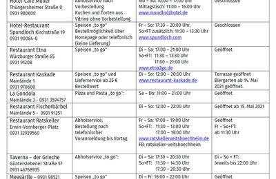Aktualisierte Listen Gastronomie und Einrichtungen - Landkreis Würzburg heute (15.5.) mit 30,8 niedrigster Inzidenzwert  in Bayern - Übersicht über Regelungen