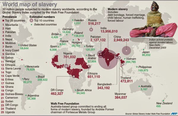 Global Slavery Index/Walk Free Foundation