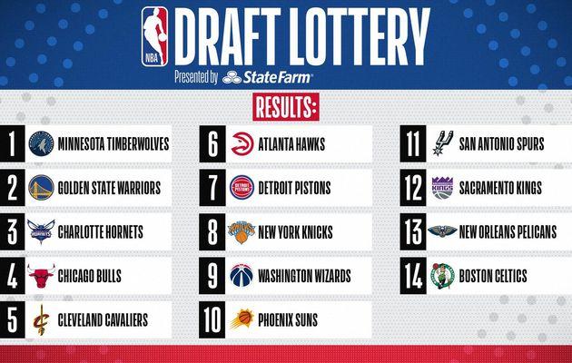NBA Draft 2020 : le Minnesota obtient le choix n°1, Golden State en 2e position et Charlotte en troisième